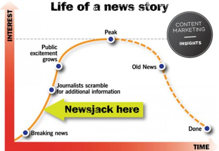 Comment faire un bon newsjacking?