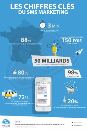 infographie_sms_marketing_chiffres-cles
