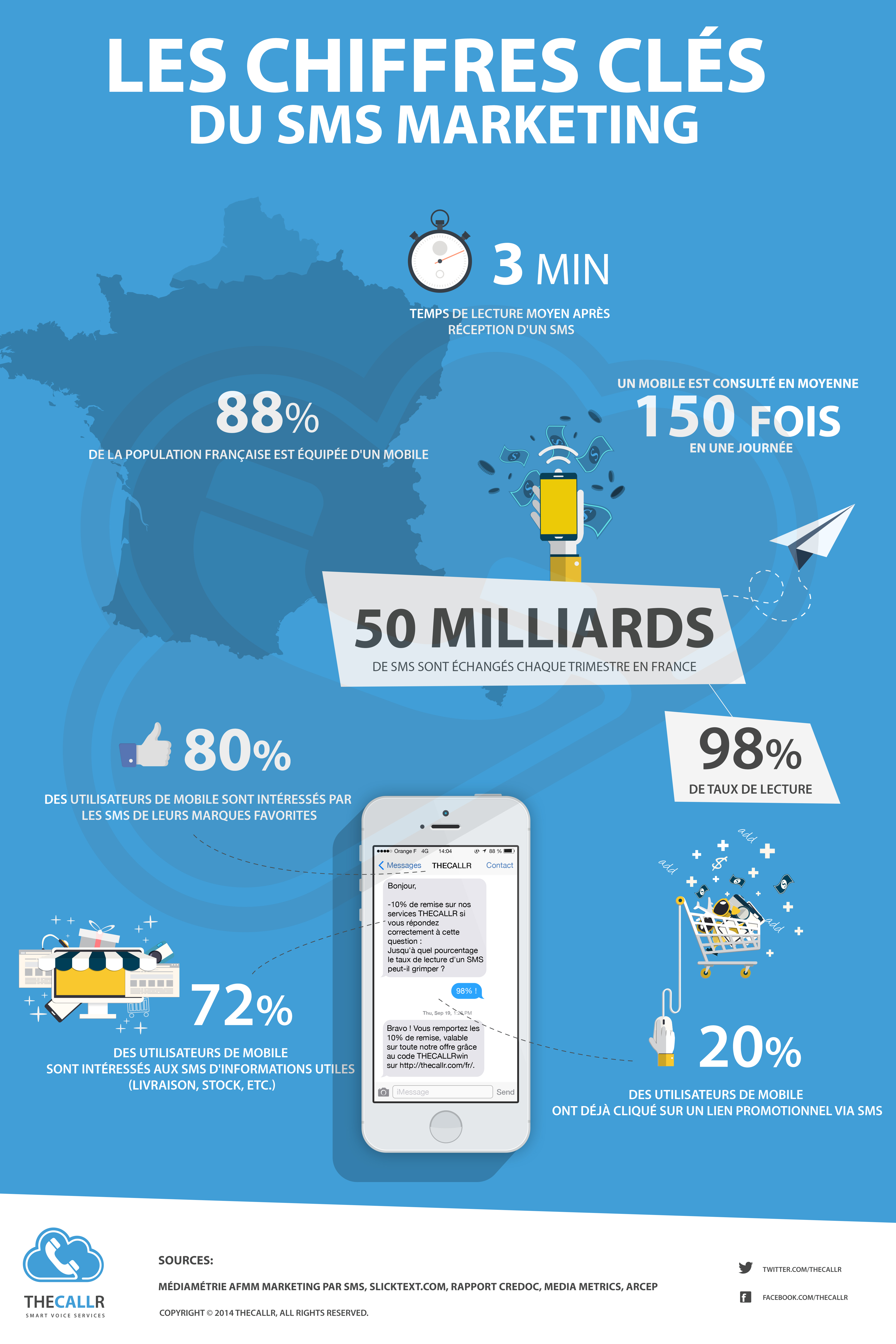 infographie chiffres clés sms marketing