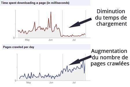 Influence du temps de chargement sur le volume de pages crawlées par jour