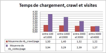 Vitesse des pages et conséquence sur la fréquence de crawl et les visites