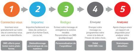 5 etapes