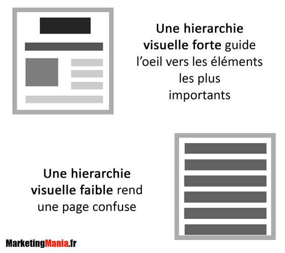 Visual-hierarchy-illustration-mm