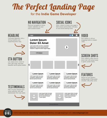 landing-page-parfaite