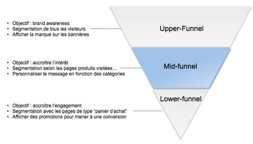 retargeting tunnel