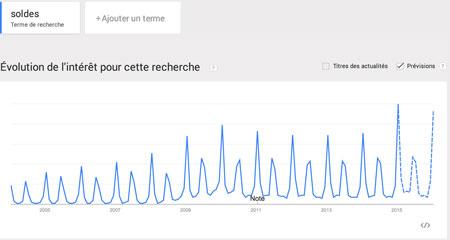 """Tendances de recherche sur """"Soldes"""" en France"""
