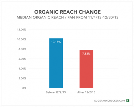 organic_reach_change