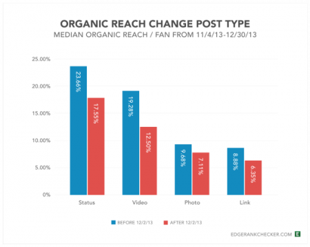 organic_reach_change_post_type