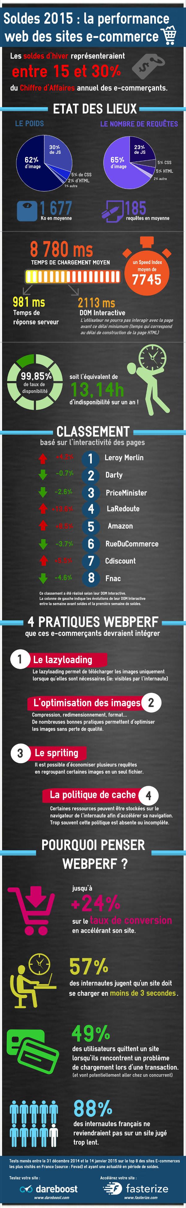 Infographie sur la performance web (ecommerce, soldes 2015)