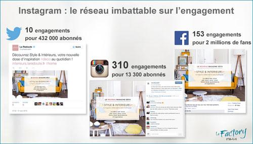 Instagram engagement factorynpa