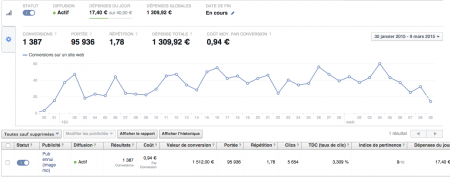 Stats campagne Facebook
