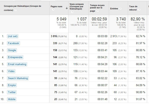 google analytics groupe contenus rapport thematique