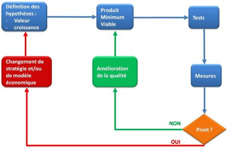 methode-lean-startup-2