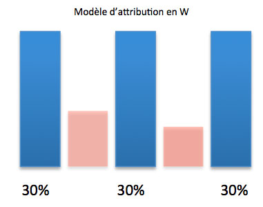 retargeting modele attribution