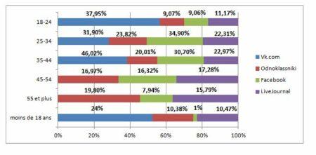 analyse des utilisateurs par age sur les reseaux sociaux russes