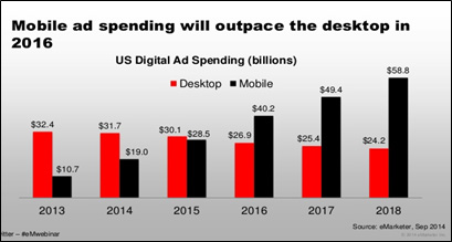 mobile ad spending