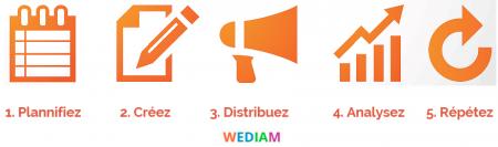 1_processus_de_contenu_wediam