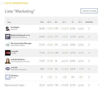 MakeMeStats outil community manager 1