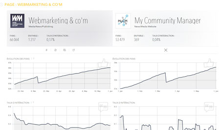 MakeMeStats outil community manager 3
