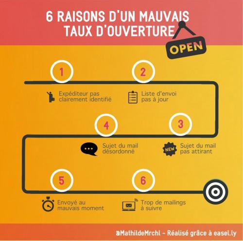 6-raisons-mauvais-taux-ouverture
