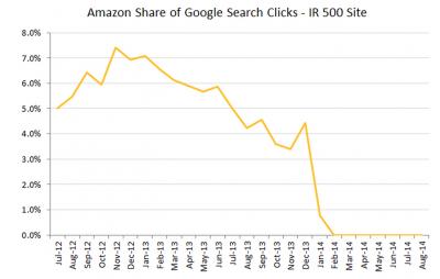Graphique part des clics Amazon dans les réseau de recherche Google