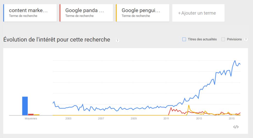 L'évolution du terme de recherche « Content Marketing » en fonction des mises à jour de l'algorithme de Google, Source : www.google.de/trends (19/07/2015)