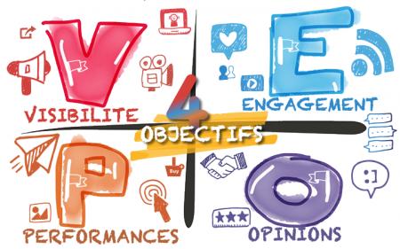 Les 4 familles d'objectifs sur le digital