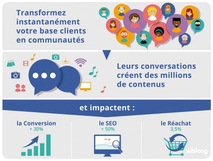 Créer des communautés de consommateurs : Convertir, engager, innover