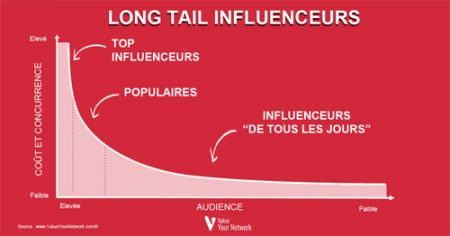 long tail influenceurs