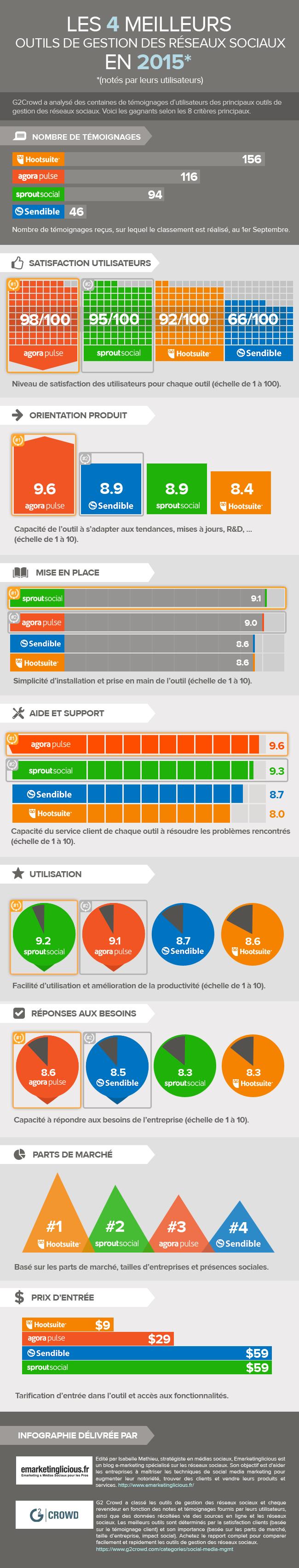 outils-reseaux-sociaux-infographie