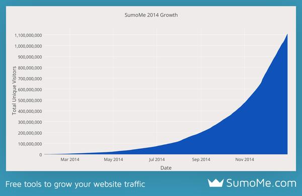 1 milliard d'utilisateurs atteints en 1 an - et une croissance exponentielle !