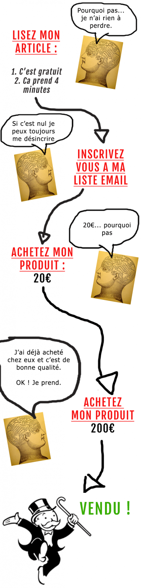 marketing-mania-cohérence-2