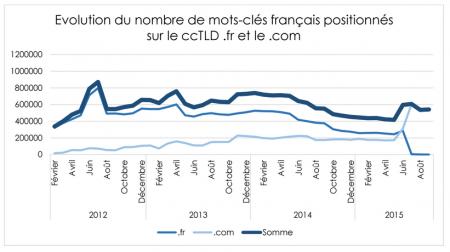 Evolution du nombre de mots-clés positionnés sur le ccTLD français de Softonic pendant les 3 dernières années