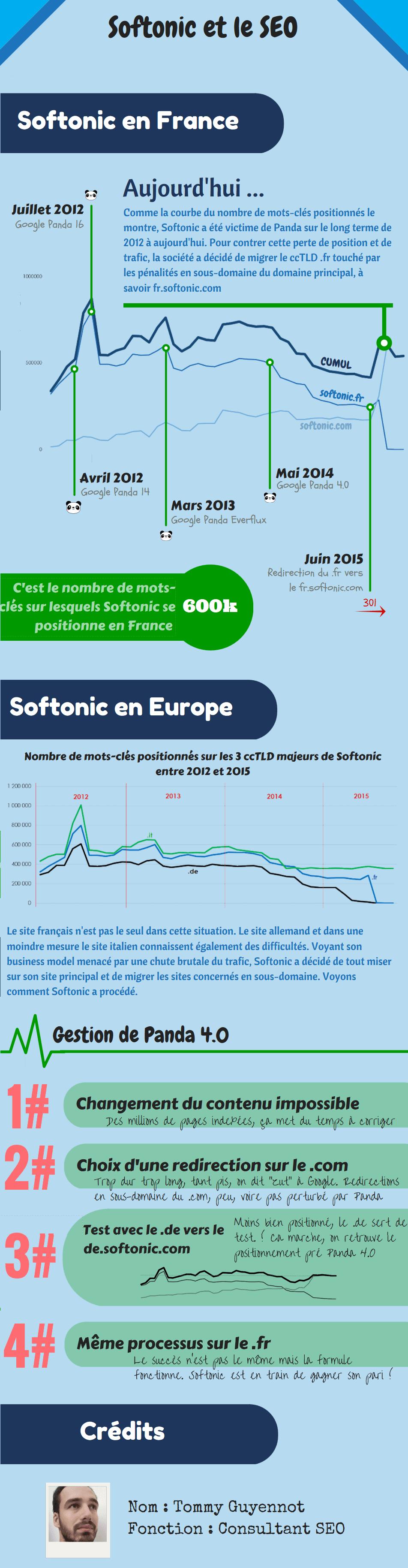 Infographie du study case SEO sur Softonic et sa lutte contre les pénalités