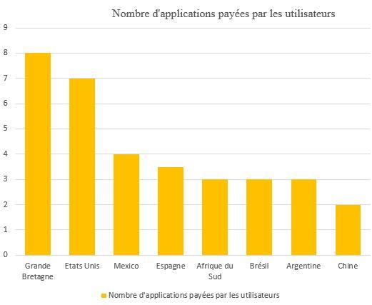 Nombre d'applications payées par les utilisateurs