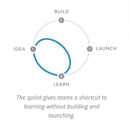 fini le cahier des charges ? Le design sprint arrive...