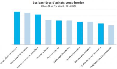 Barrières achats cross-border