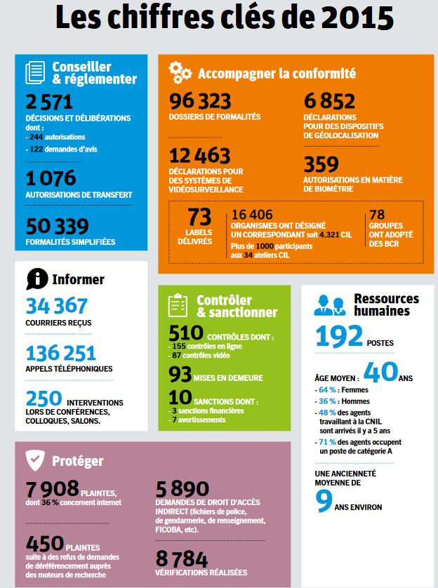Rapport CNIL 2015
