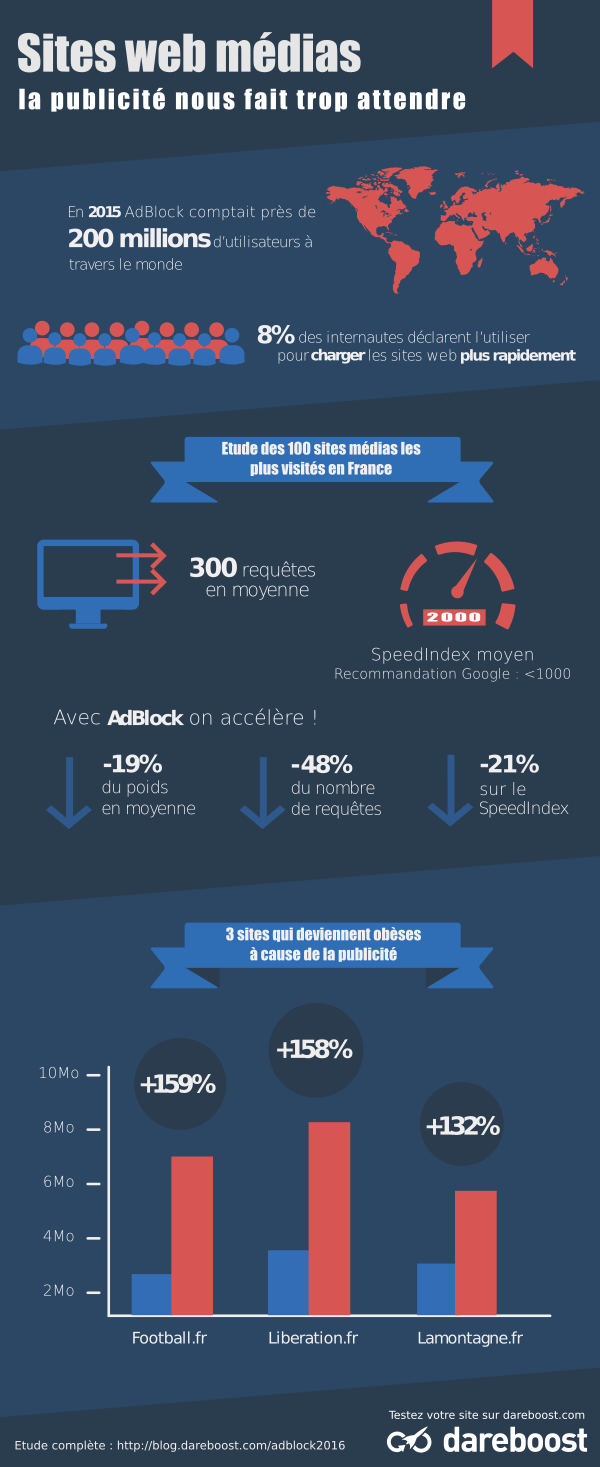 Infographie sur le top 100 des sites Medias en France et les impacts de la publicité sur leur temps de chargement