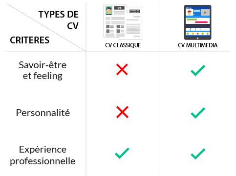 avantages-cv-interactif