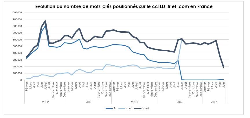 Graphe de l'évolution du positionnement du sous-domaine fr.softonic.com