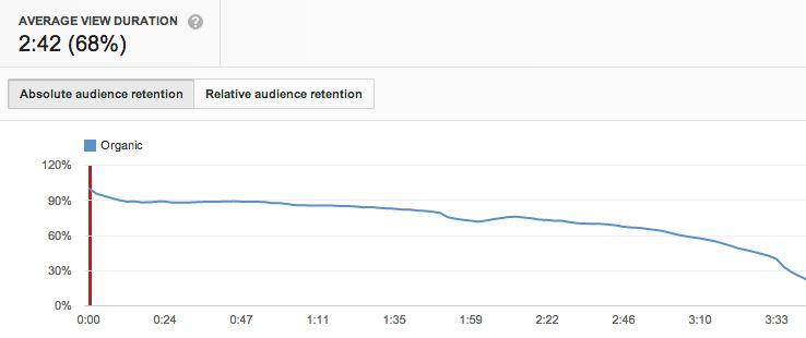 seo-sur-youtube-durée-vue-moyenne