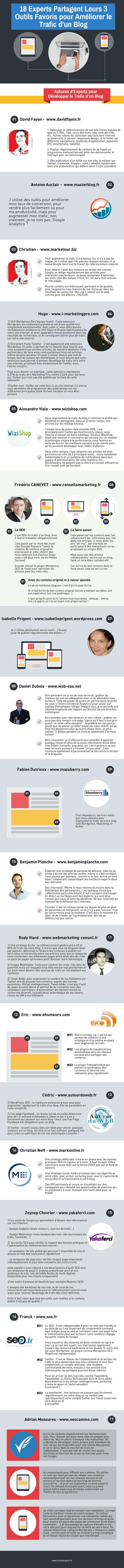 18 Experts Partagent Leurs 3 Outils Favoris pour Améliorer le Trafic d'un Blog