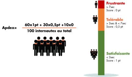 apdex experience utilisateur