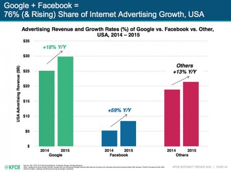 croissance-publicite-digitale