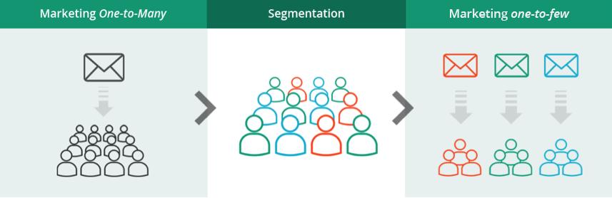 graphique - segmentation