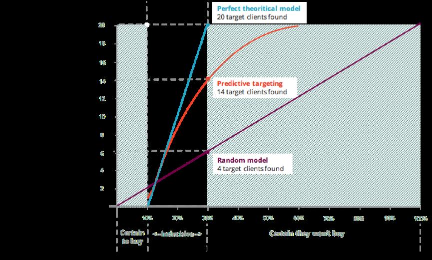 prediction - segmentation