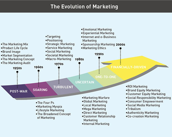 discuss the evolution of marketing Five marketing concepts explained with examples the marketing concept is the strategy that firms implement to satisfy customers needs, increase sales, maximize profit and beat the competition there are five marketing concepts that organizations adopt and execute.