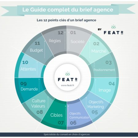 guide complet brief agence featr