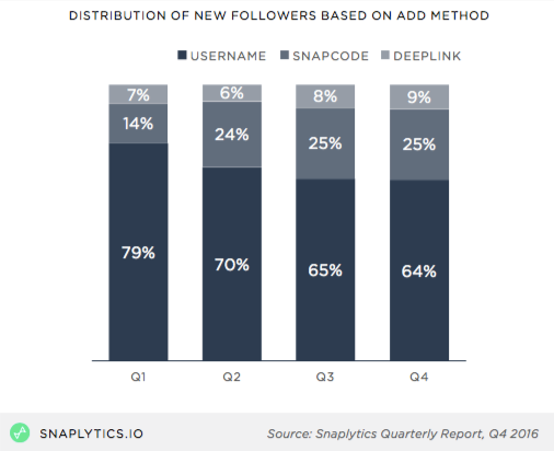 acquisition followers snapchat